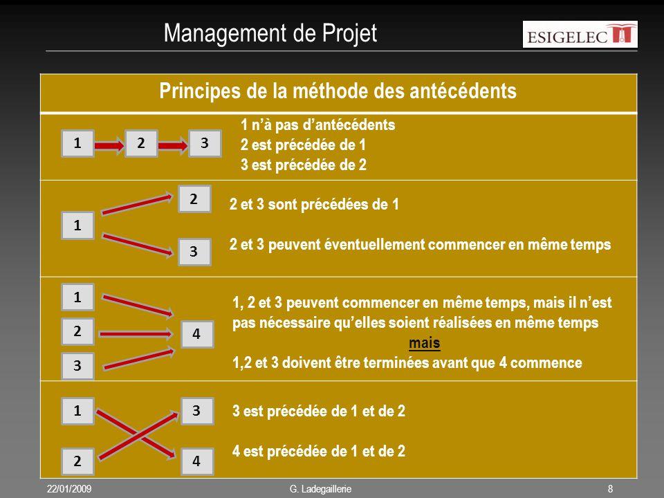 Management de Projet 22/01/20098 G. Ladegaillerie Principes de la méthode des antécédents 123 1 n'à pas d'antécédents 2 est précédée de 1 3 est précéd