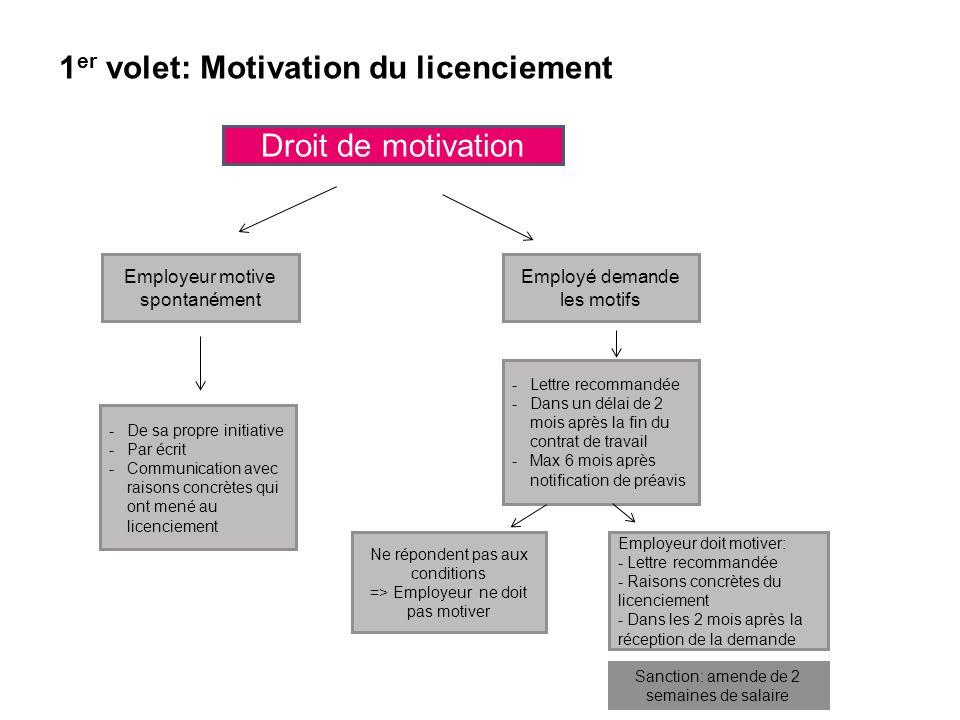 Droit de motivation Employeur motive spontanément Employé demande les motifs -De sa propre initiative -Par écrit -Communication avec raisons concrètes