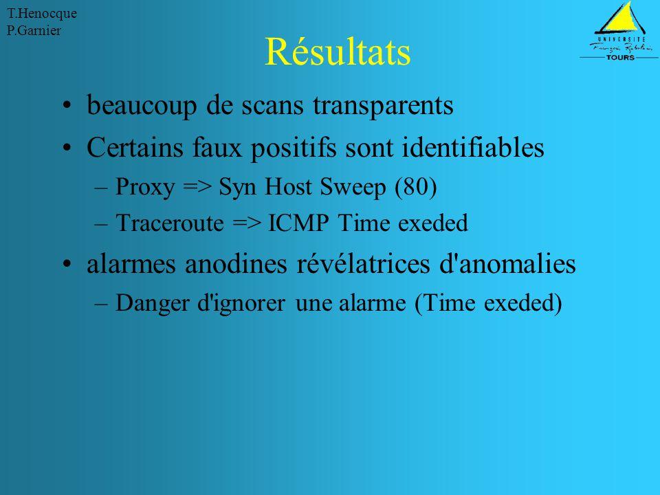 T.Henocque P.Garnier Résultats beaucoup de scans transparents Certains faux positifs sont identifiables –Proxy => Syn Host Sweep (80) –Traceroute => ICMP Time exeded alarmes anodines révélatrices d anomalies –Danger d ignorer une alarme (Time exeded)