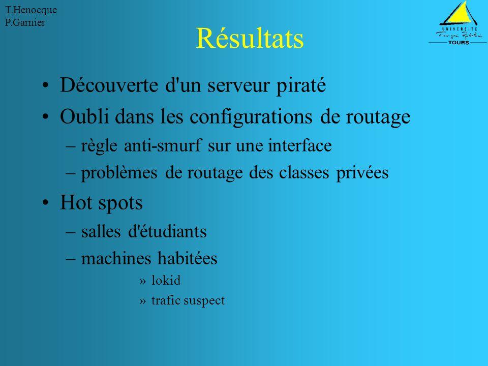 T.Henocque P.Garnier Résultats Découverte d'un serveur piraté Oubli dans les configurations de routage –règle anti-smurf sur une interface –problèmes