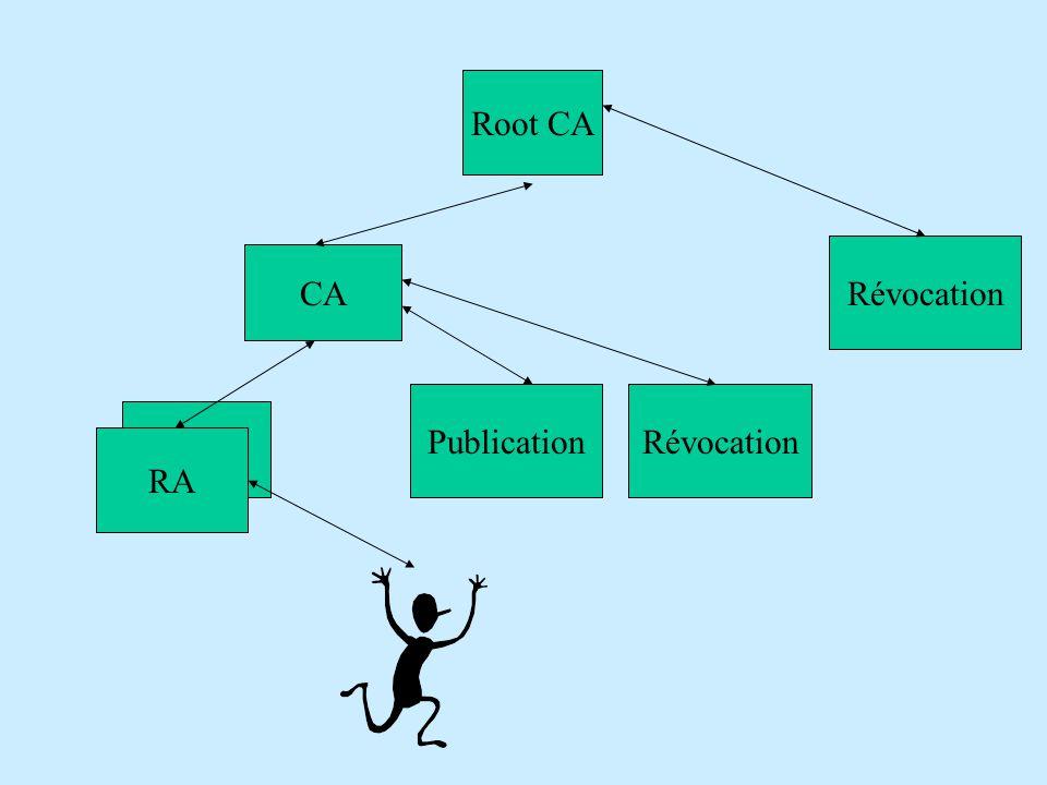 CA RA Root CA PublicationRévocation