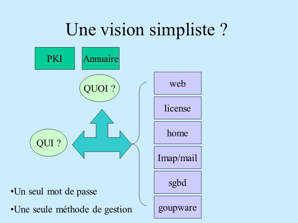 Une vision simpliste . PKIAnnuaire web home Imap/mail sgbd goupware license QUI .