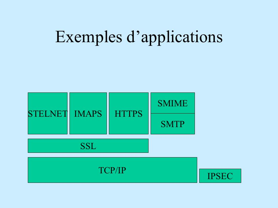 Exemples d'applications TCP/IP SSL HTTPSIMAPSSTELNET IPSEC SMIME SMTP