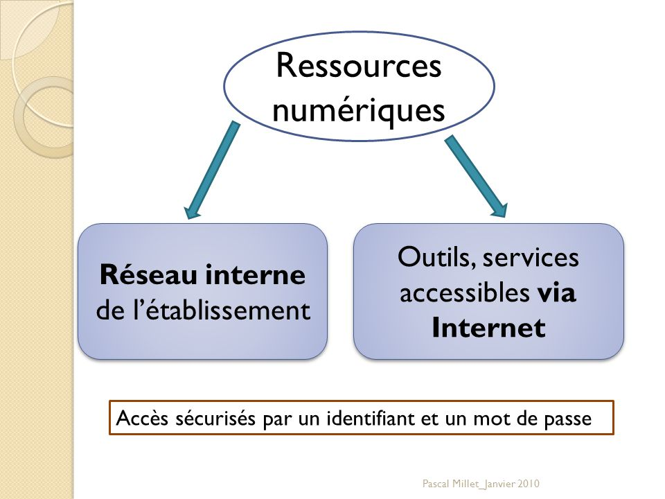 Ressources numériques Réseau interne de l'établissement Outils, services accessibles via Internet Accès sécurisés par un identifiant et un mot de passe Pascal Millet_Janvier 2010