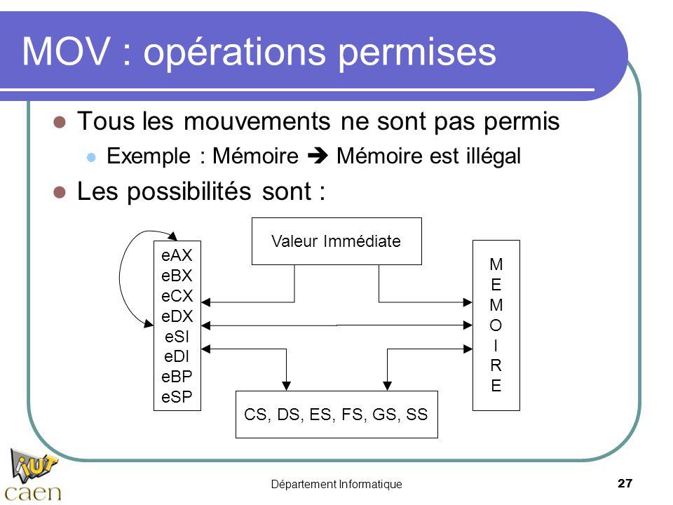Département Informatique 27 Valeur Immédiate CS, DS, ES, FS, GS, SS eAX eBX eCX eDX eSI eDI eBP eSP MEMOIREMEMOIRE MOV : opérations permises Tous les