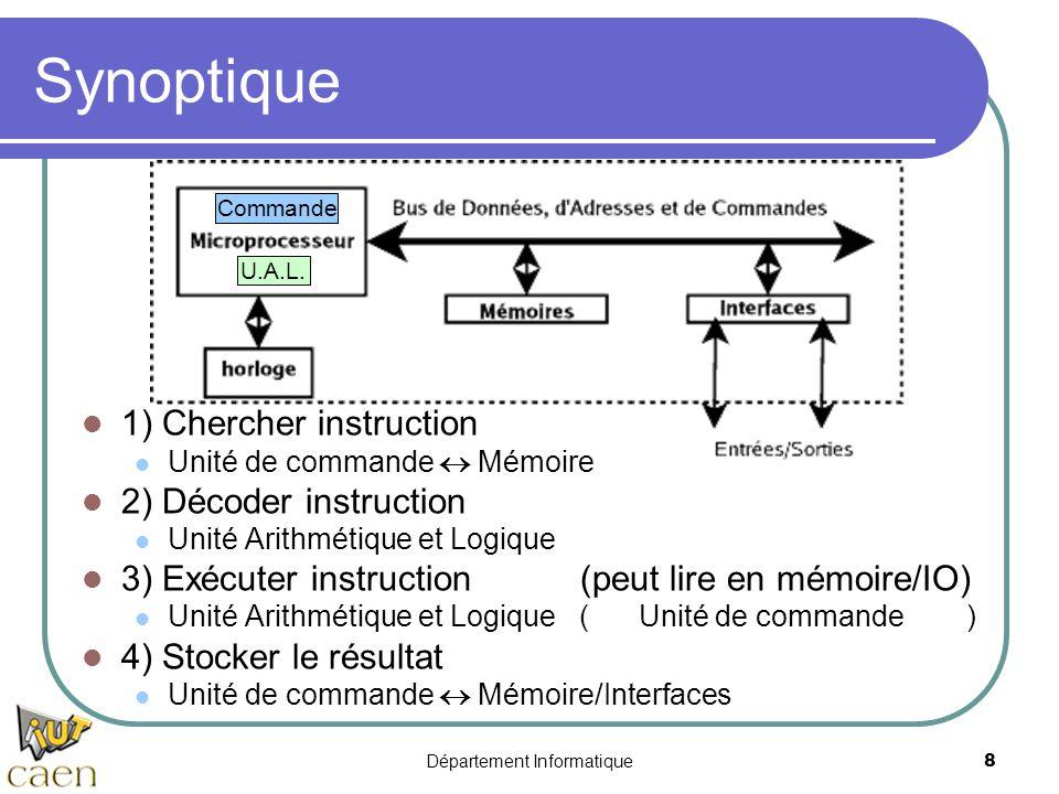 Département Informatique8 Synoptique 1) Chercher instruction Unité de commande  Mémoire 2) Décoder instruction Unité Arithmétique et Logique 3) Exécu