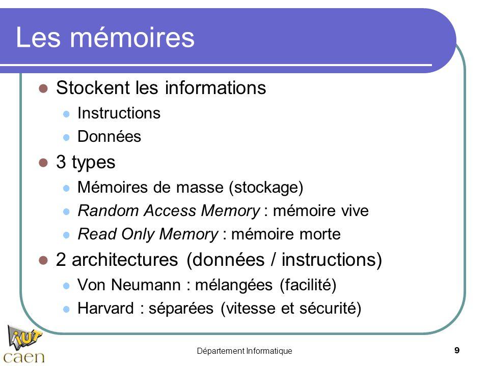 Département Informatique9 Les mémoires Stockent les informations Instructions Données 3 types Mémoires de masse (stockage) Random Access Memory : mémo