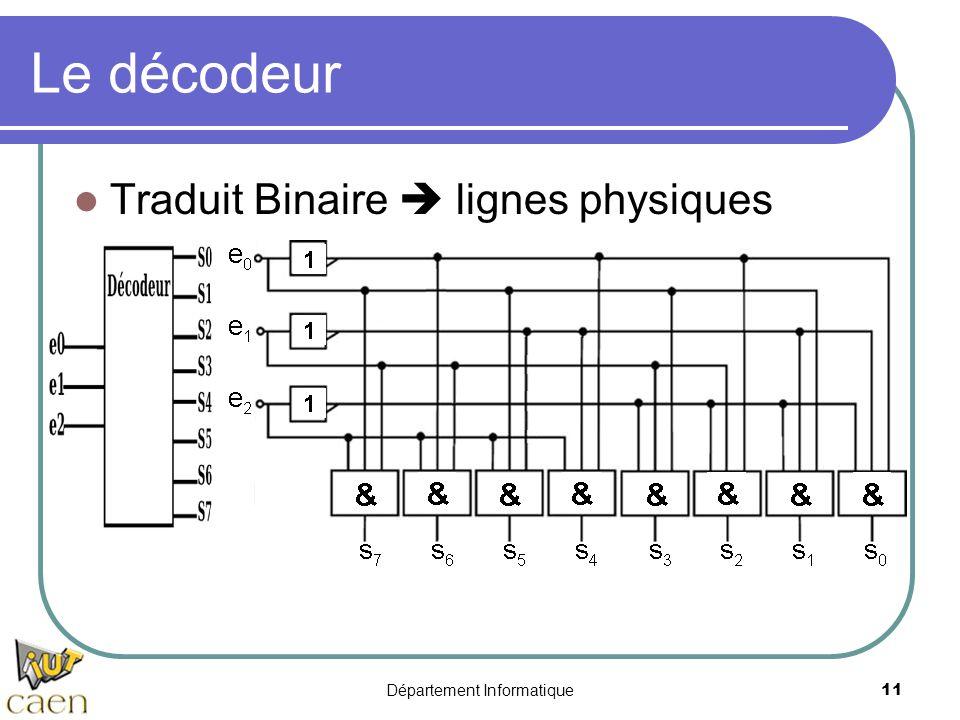Département Informatique11 Le décodeur Traduit Binaire  lignes physiques