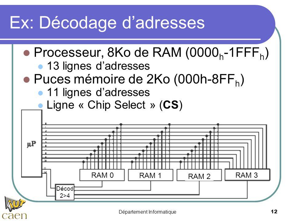Département Informatique12 Ex: Décodage d'adresses Processeur, 8Ko de RAM (0000 h -1FFF h ) 13 lignes d'adresses Puces mémoire de 2Ko (000h-8FF h ) 11