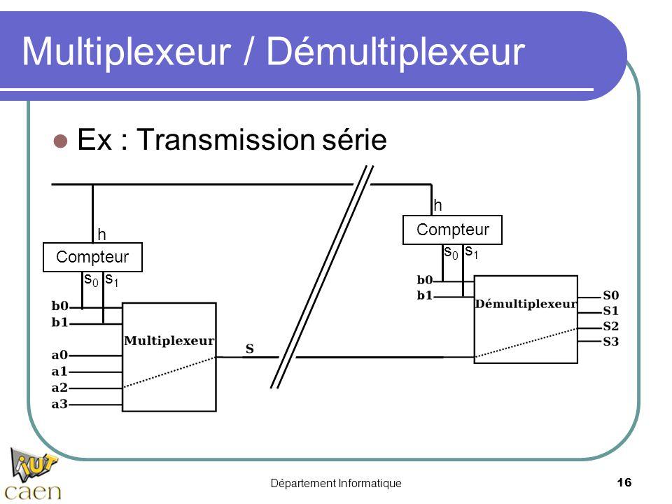 Département Informatique16 Multiplexeur / Démultiplexeur Compteur h h s0s0 s1s1 s0s0 s1s1 Ex : Transmission série