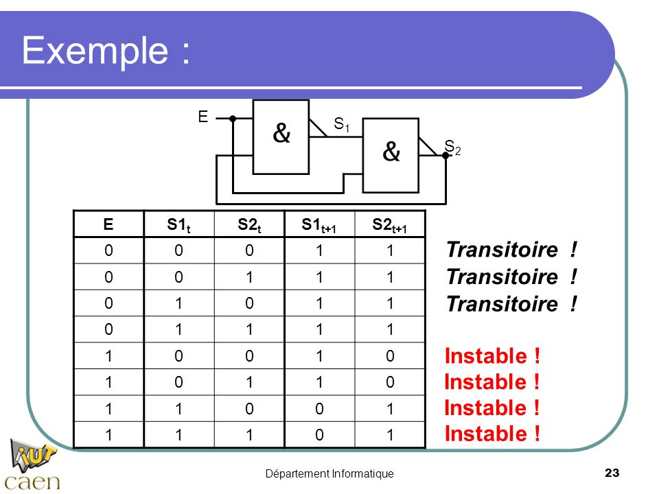 Département Informatique23 Exemple : E S1S1 S2S2 ES1 t S2 t S1 t+1 S2 t+1 00011 00111 01011 01111 10010 10110 11001 11101 Transitoire ! Instable ! Tra