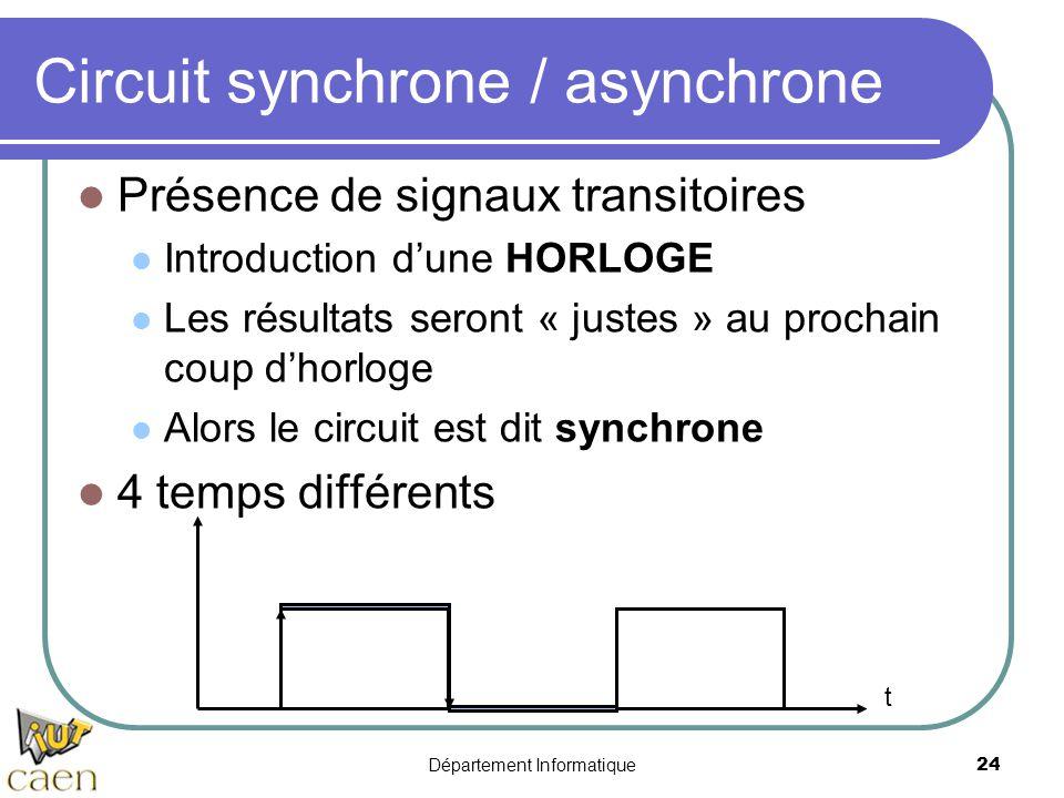 Département Informatique24 t Circuit synchrone / asynchrone Présence de signaux transitoires Introduction d'une HORLOGE Les résultats seront « justes