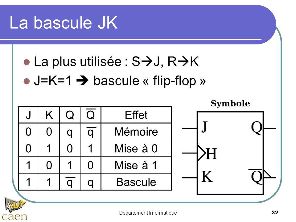 Département Informatique32 La bascule JK La plus utilisée : S  J, R  K J=K=1  bascule « flip-flop » JKQQEffet 00qqMémoire 0101Mise à 0 1010Mise à 1