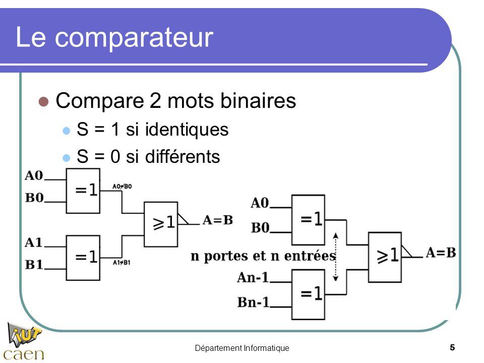 Département Informatique5 Le comparateur Compare 2 mots binaires S = 1 si identiques S = 0 si différents