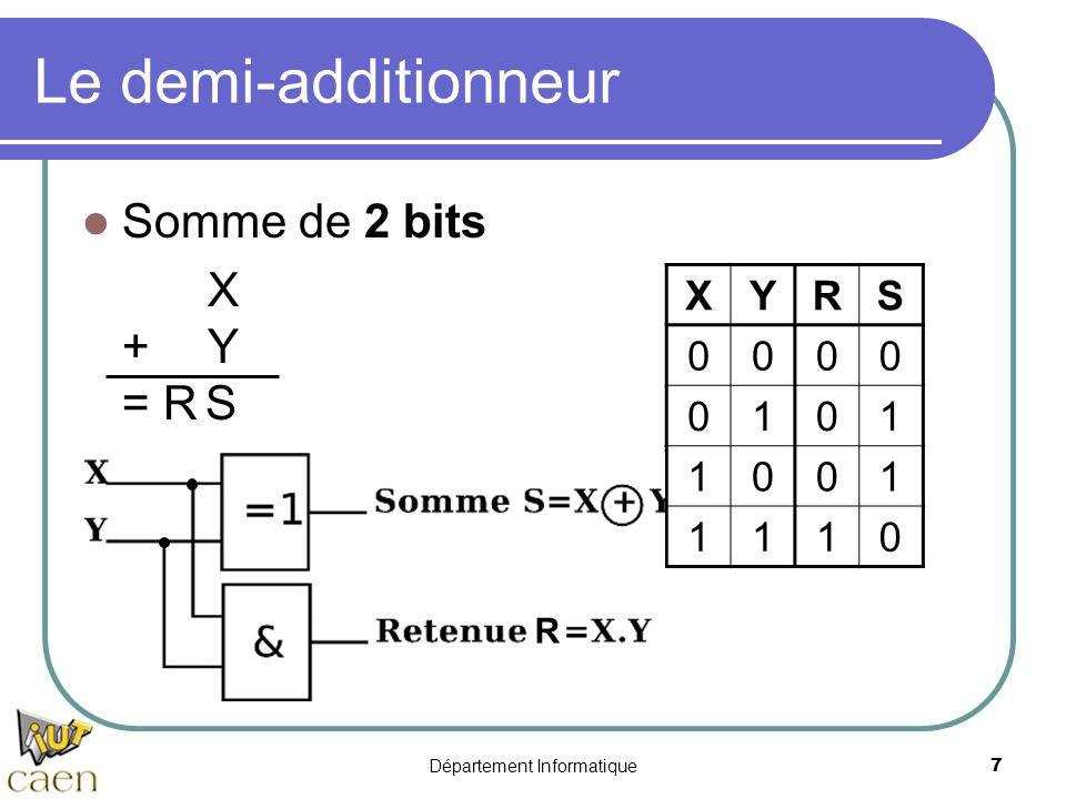Département Informatique7 Le demi-additionneur Somme de 2 bits X +Y = R S XYRS 0000 0101 1001 1110 R