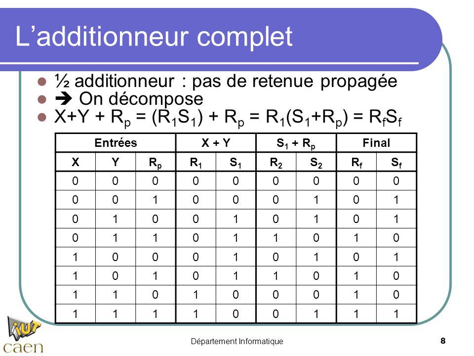 Département Informatique8 L'additionneur complet ½ additionneur : pas de retenue propagée  On décompose X+Y + R p = (R 1 S 1 ) + R p = R 1 (S 1 +R p