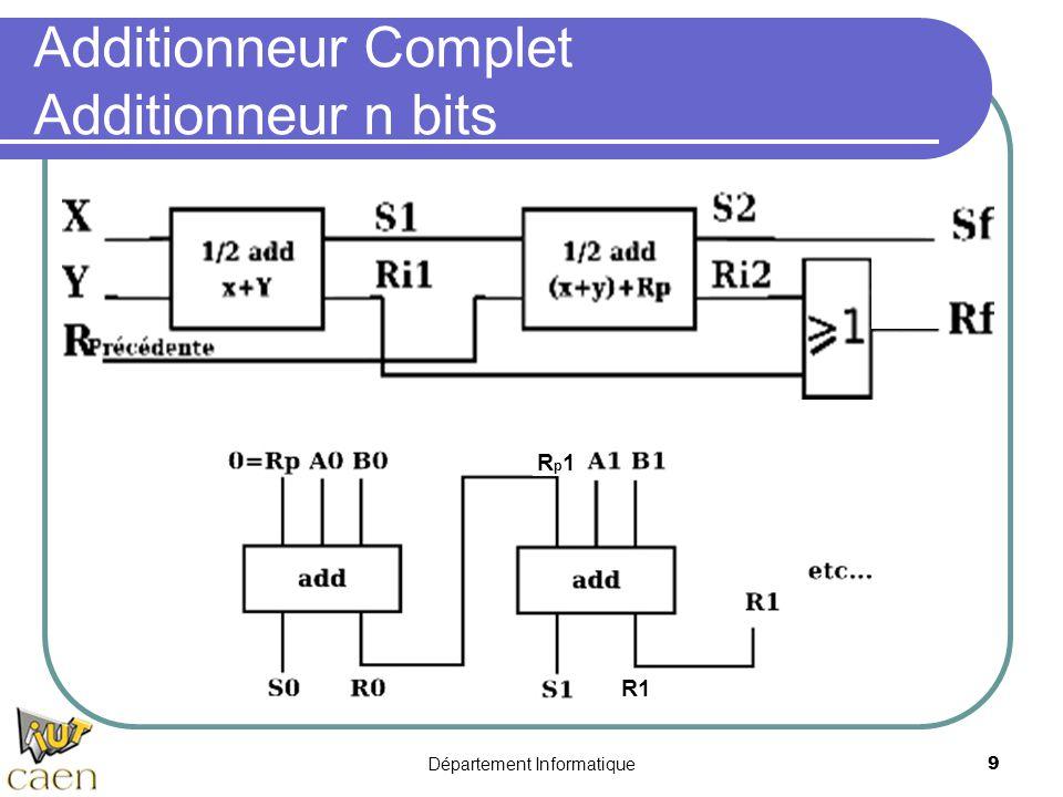 Département Informatique9 Additionneur Complet Additionneur n bits R1 Rp1Rp1
