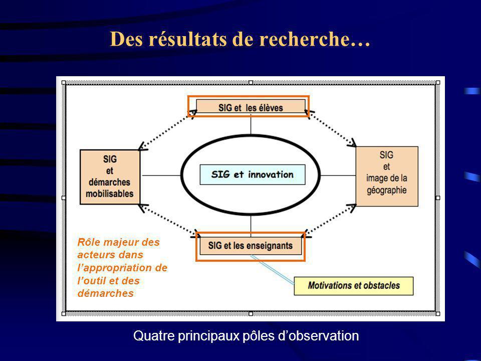 Des résultats de recherche… Rôle majeur des acteurs dans l'appropriation de l'outil et des démarches Quatre principaux pôles d'observation