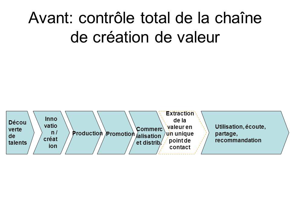 Avant: contrôle total de la chaîne de création de valeur Décou verte de talents Production Promotion Commerc ialisation et distrib.