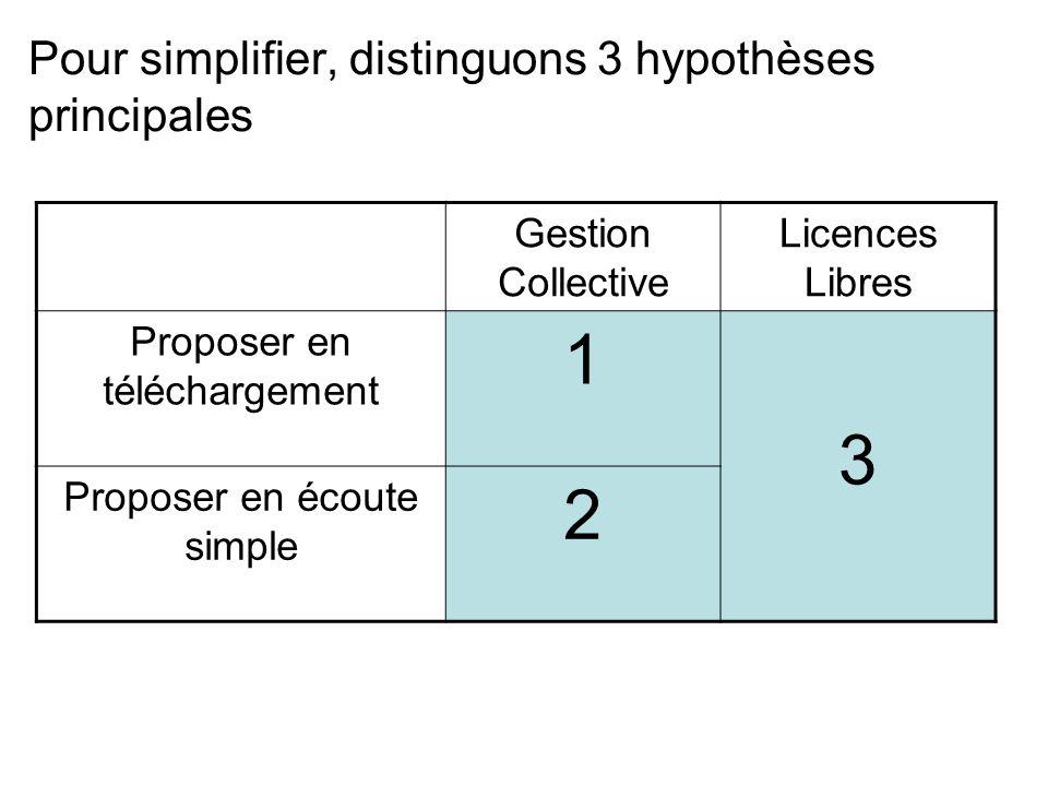 Pour simplifier, distinguons 3 hypothèses principales Gestion Collective Licences Libres Proposer en téléchargement 1 3 Proposer en écoute simple 2