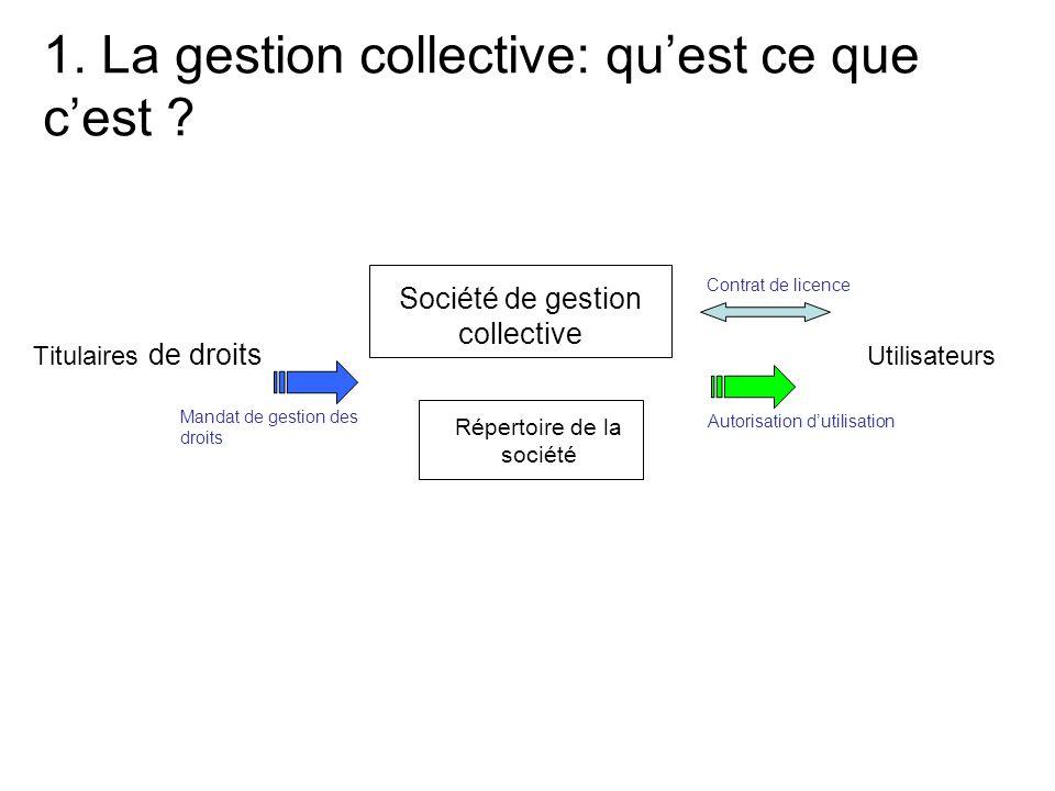 1.La gestion collective: qu'est ce que c'est .