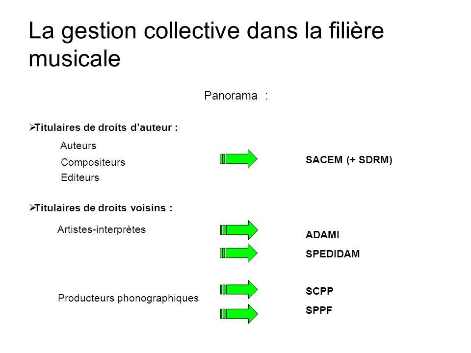 L'adaptation de la gestion collective au numérique Le concept de « guichet unique » : Au niveau national : l'exemple de SESAM SESAM est une fédération de sociétés de gestion collective.