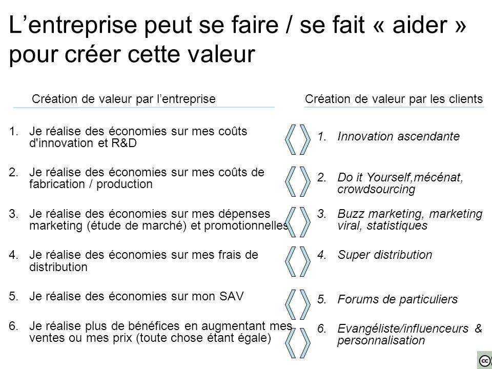 L'entreprise peut se faire / se fait « aider » pour créer cette valeur 1.Je réalise des économies sur mes coûts d'innovation et R&D 2.Je réalise des é