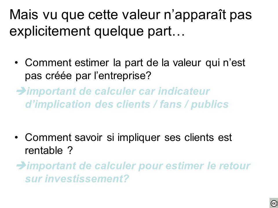 Comment estimer la part de la valeur qui n'est pas créée par l'entreprise?  important de calculer car indicateur d'implication des clients / fans / p