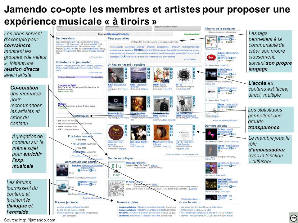 Jamendo co-opte les membres et artistes pour proposer une expérience musicale « à tiroirs » Source: http://jamendo.com Co-optation des membres pour recommander les artistes et créer du contenu Agrégation de contenu sur le même sujet pour enrichir l'exp.