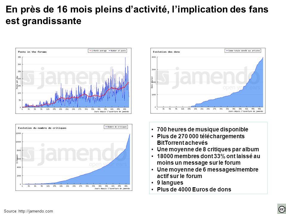 En près de 16 mois pleins d'activité, l'implication des fans est grandissante 700 heures de musique disponible Plus de 270 000 téléchargements BitTorr