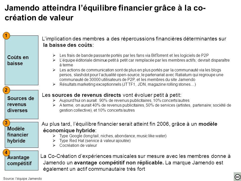 Jamendo atteindra l'équilibre financier grâce à la co- création de valeur L'implication des membres a des répercussions financières déterminantes sur