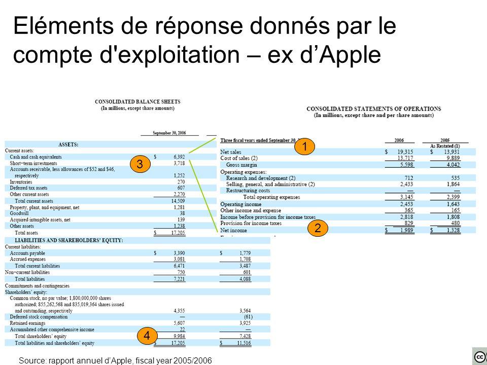 Eléments de réponse donnés par le compte d exploitation – ex d'Apple 1 2 3 4 Source: rapport annuel d'Apple, fiscal year 2005/2006