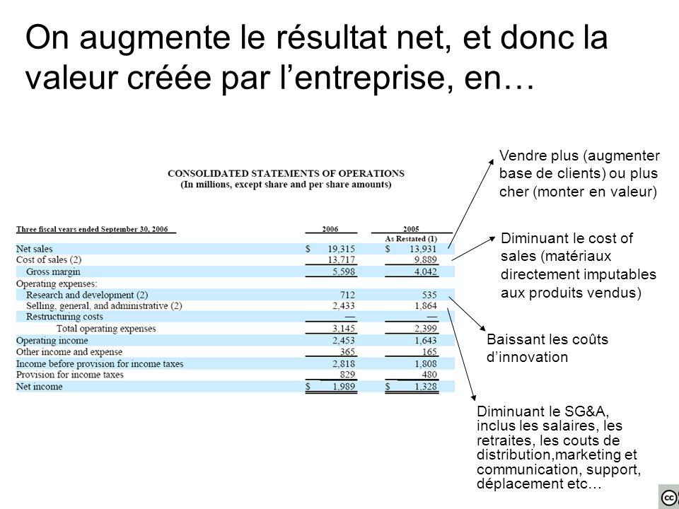 On augmente le résultat net, et donc la valeur créée par l'entreprise, en… Diminuant le SG&A, inclus les salaires, les retraites, les couts de distrib