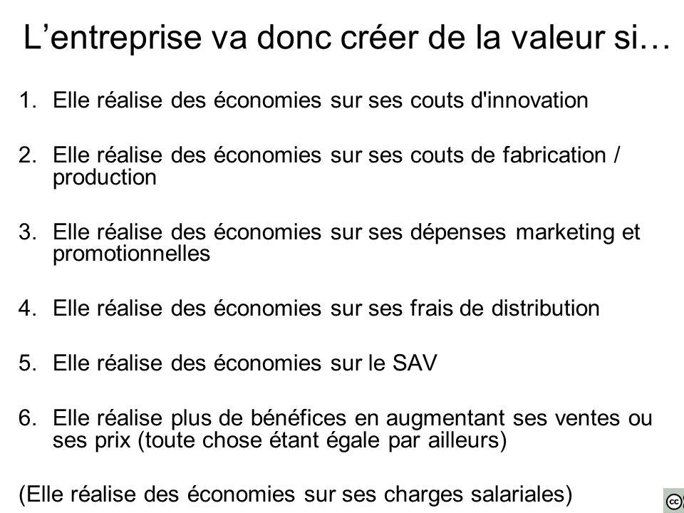 L'entreprise va donc créer de la valeur si… 1.Elle réalise des économies sur ses couts d'innovation 2.Elle réalise des économies sur ses couts de fabr