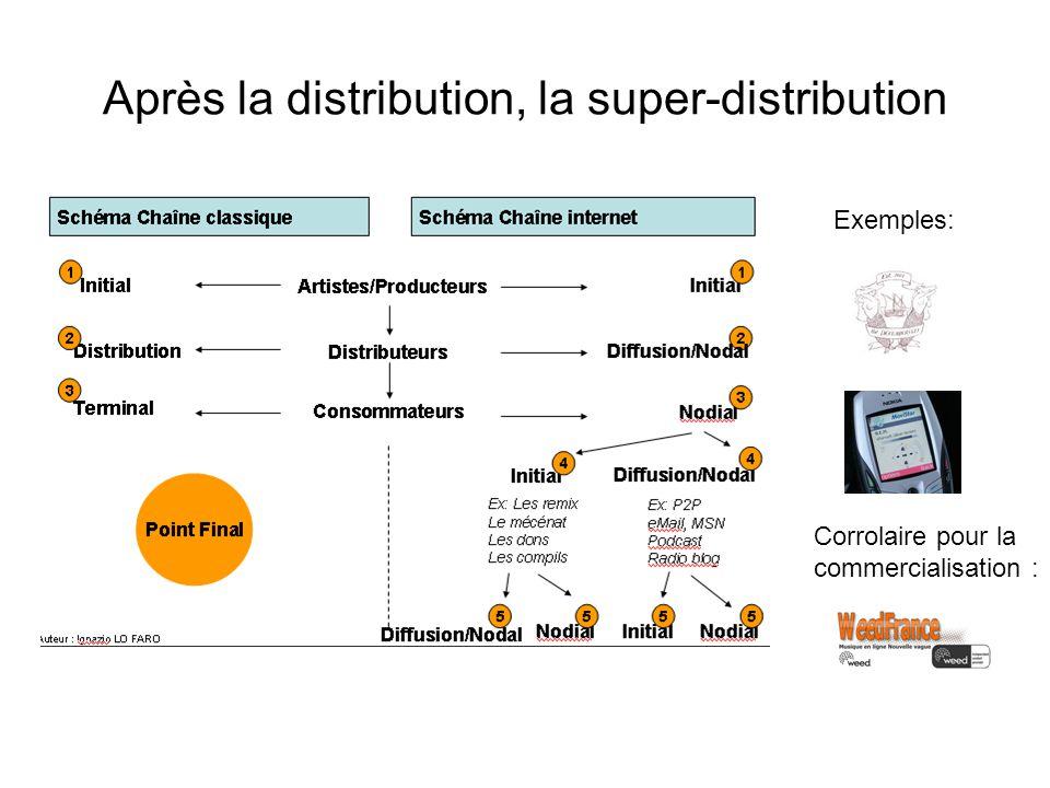 Après la distribution, la super-distribution Exemples: Corrolaire pour la commercialisation :