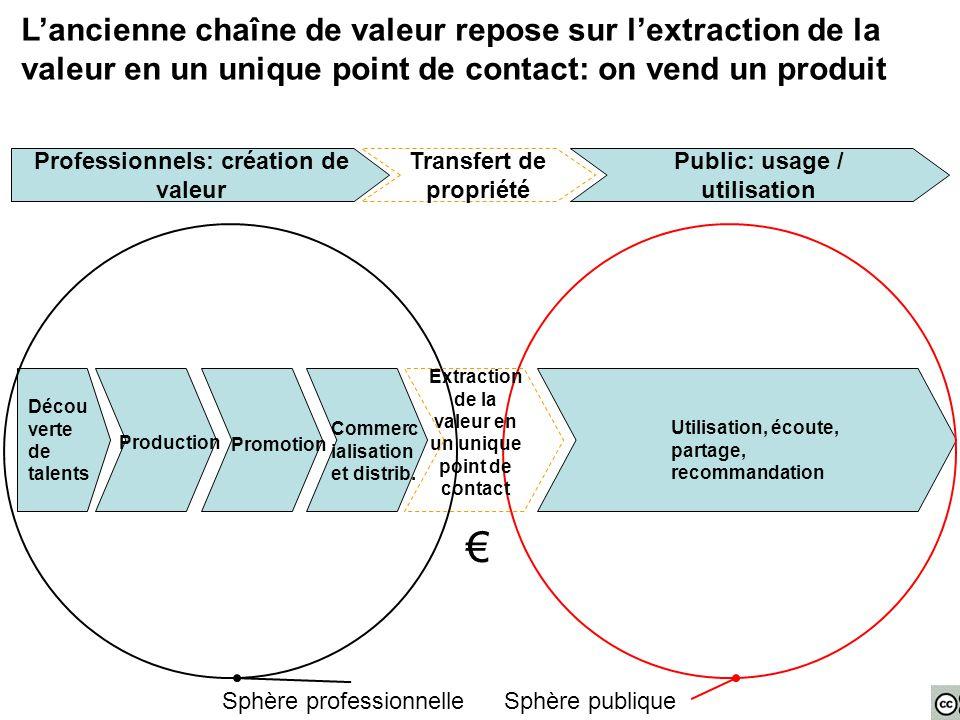 L'ancienne chaîne de valeur repose sur l'extraction de la valeur en un unique point de contact: on vend un produit Décou verte de talents Production Promotion Commerc ialisation et distrib.