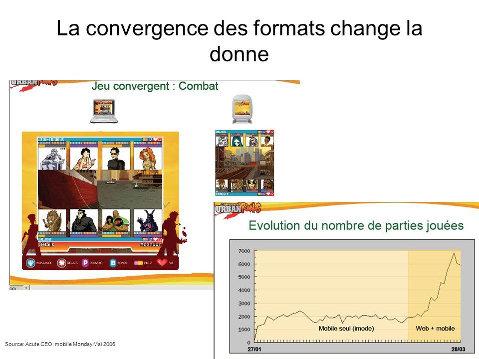 La convergence des formats change la donne Source: Acute CEO, mobile Monday Mai 2006