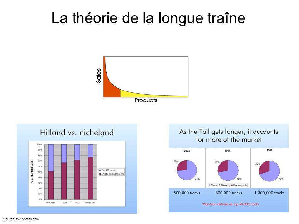 La théorie de la longue traîne Source: thelongtail.com