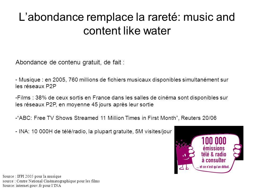 L'abondance remplace la rareté: music and content like water - Musique : en 2005, 760 millions de fichiers musicaux disponibles simultanément sur les réseaux P2P -Films : 38% de ceux sortis en France dans les salles de cinéma sont disponibles sur les réseaux P2P, en moyenne 45 jours après leur sortie - ABC: Free TV Shows Streamed 11 Million Times in First Month , Reuters 20/06 - INA: 10 000H de télé/radio, la plupart gratuite, 5M visites/jour Source : IFPI 2005 pour la musique source : Centre National Cinématographique pour les films Source: internet.gouv.fr pour l'INA Abondance de contenu gratuit, de fait :