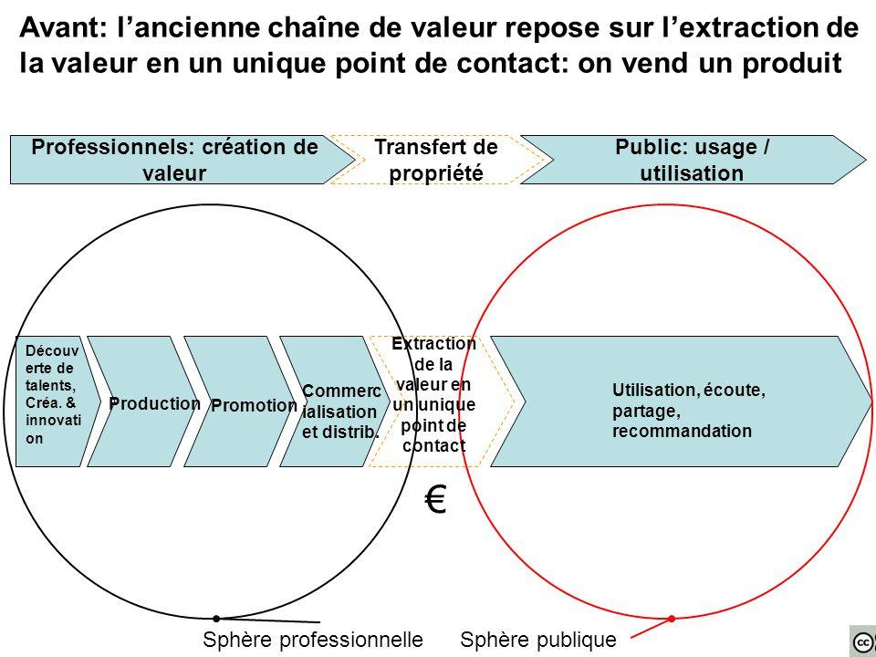 Avant: l'ancienne chaîne de valeur repose sur l'extraction de la valeur en un unique point de contact: on vend un produit Découv erte de talents, Créa.