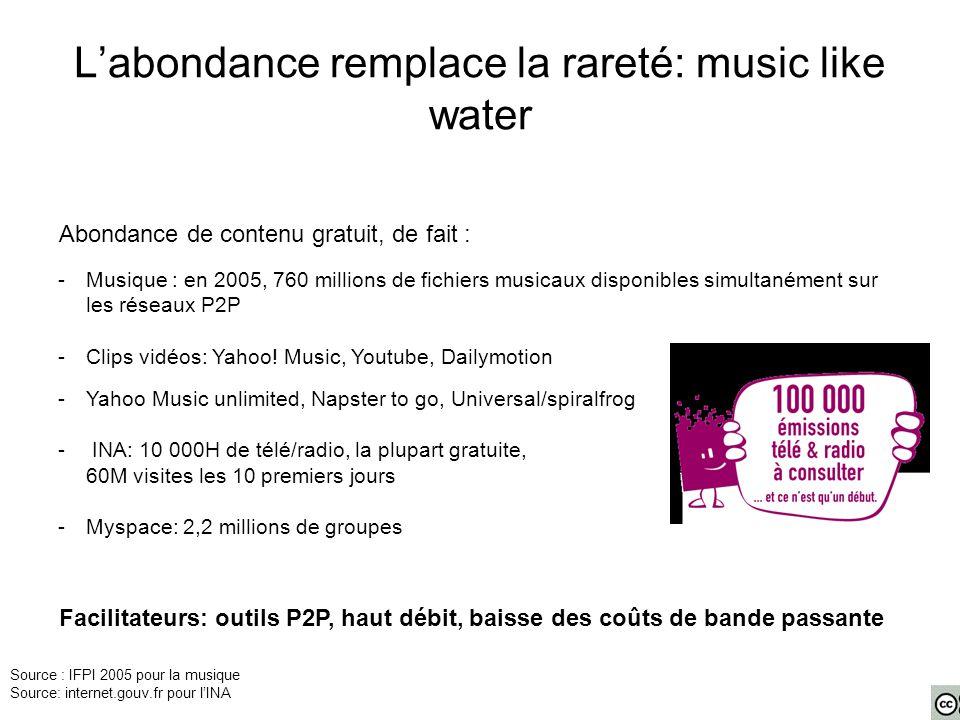 L'abondance remplace la rareté: music like water -Musique : en 2005, 760 millions de fichiers musicaux disponibles simultanément sur les réseaux P2P -Clips vidéos: Yahoo.