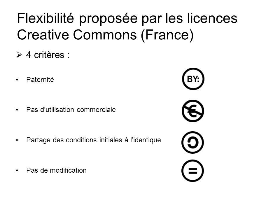 Flexibilité proposée par les licences Creative Commons (France)  4 critères : Paternité Pas d'utilisation commerciale Partage des conditions initiales à l'identique Pas de modification