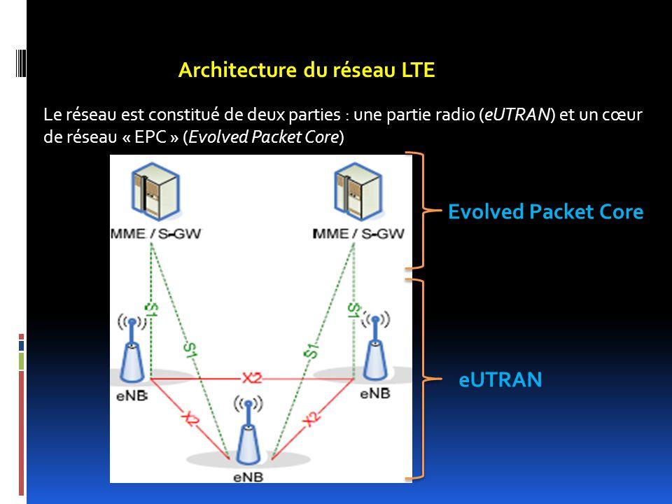 Architecture du réseau LTE Le réseau est constitué de deux parties : une partie radio (eUTRAN) et un cœur de réseau « EPC » (Evolved Packet Core) Evol