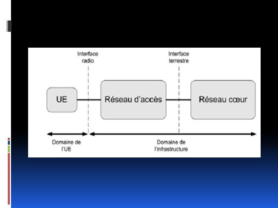 Architecture du réseau LTE La partie radio eUTRAN Suppression du RNC Pas de domaine CS 3G 4G
