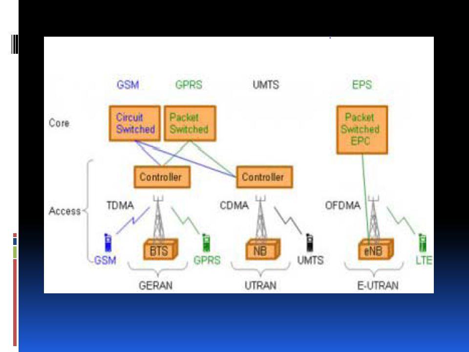 Architecture du réseau LTE La partie radio eUTRAN se compose des eNode B (eNB ), d'antennes locales ou distantes, et des liens IP reliant les eNode B entre eux (liens X2) et avec le cœur de réseau