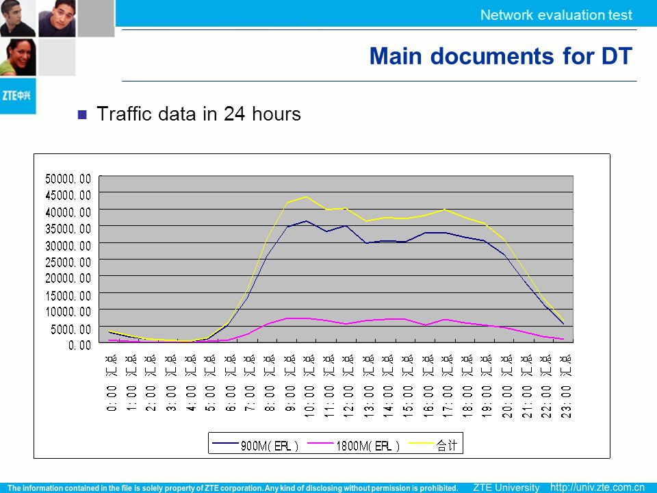 Network evaluation test Main documents for DT Traffic data in 24 hours