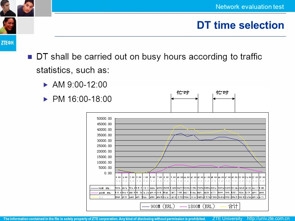 Network evaluation test DT time selection DT shall be carried out on busy hours according to traffic statistics, such as:  AM 9:00-12:00  PM 16:00-1