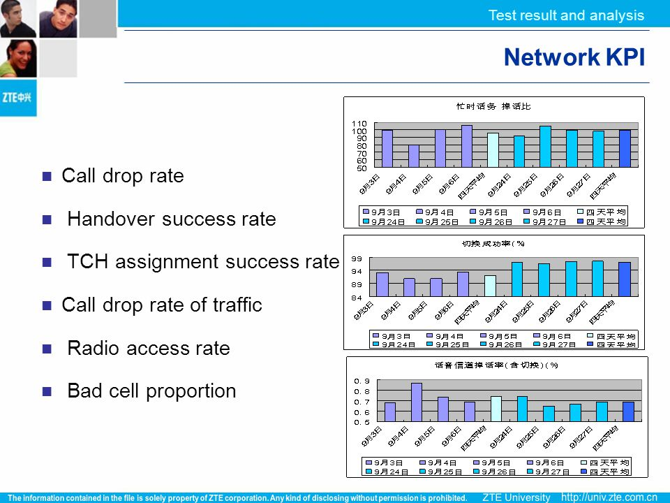 Test result and analysis Network KPI Call drop rate Handover success rate TCH assignment success rate Call drop rate of traffic Radio access rate Bad