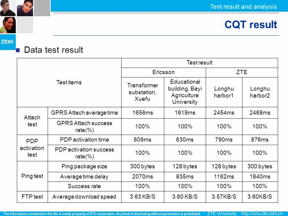 Test items Test result EricssonZTE Transformer substation, Xuefu Educational building, Bayi Agriculture University Longhu harbor1 Longhu harbor2 Attac