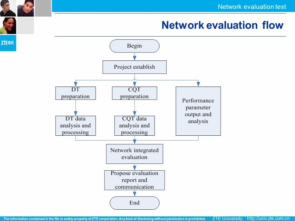 Network evaluation flow Network evaluation test